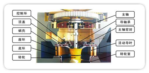 我厂工艺生产的特点是自动化水平高、生产连续性强,一旦某个生产工序发生故障,将影响整个装置的连续运行。在过去的设备管理工作中,我们认识到:单凭感观和经验来判断设备故障已无法适应现代化生产的需要。例如:1995年3月,纺丝车间N2循环风机电机振动大,厂组织有关技术专家进行会诊,判定电机无异常。次日,电机轴承烧坏,整个生产线全部停车,经济损失达百万元。近几年来,我们通过实践提高了对开展状态监测和故障诊断工作的认识,用简易测振仪做设备振动趋势分析图,避免了多起设备事故,更坚定了我们开展这项工作的决心。